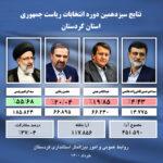 اینفوگرافی  آخرین نتایج سیزدهمین انتخابات ریاست جمهوری در استان کردستان